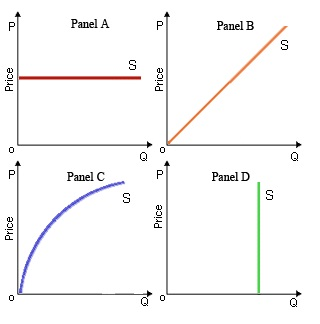 Price Elasticity Of Demand Essay Questions